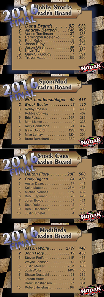 NoDak Leader Board